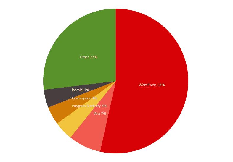 Tartalomkezelő rendszerek népszerűsége